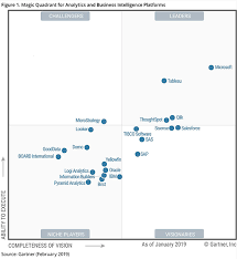 Gartner Chart 2019 2019 Gartner Magic Quadrant For Bi And Analytics Sisense