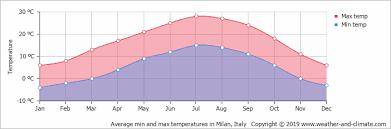 Climate And Average Monthly Weather In Milan Italy