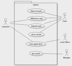 best images of inventory management system use case diagram    online banking system use case diagram