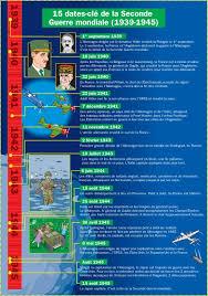 Comparaison premiere et deuxieme guerre mondiale