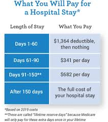 Hospice Benefit Period Chart Cost Of Medicare Part B Part A Mymedicarematters