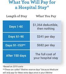 Cost Of Medicare Part B Part A Mymedicarematters