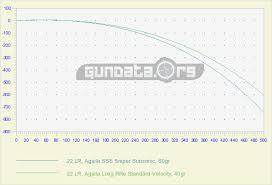 22 Cal Trajectory Chart 22 Lr Ballistics Gundata Org