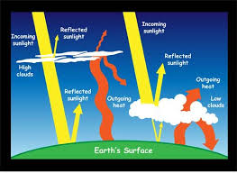 green house effect nasa climate kids what is the greenhouse effect