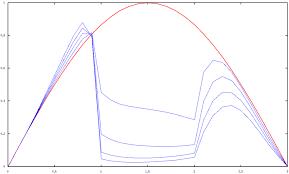 Задача теплопроводности theor Контрольный график mtl 0004 1 png