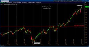 Nasdaq 10 Year Chart Gauging The Stock Market Into 2015 A Look At The Technicals