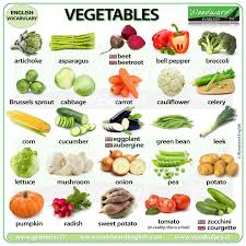 Vegetables In English Woodward English