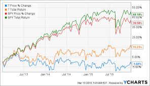 AtT Stock Quote Att Stock Quote Cool Att Stock Quote Fair Retire Smarter Att's 29