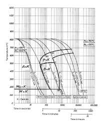 1 2842 Aisi O2 Tool Steel Tool Steel Specification And