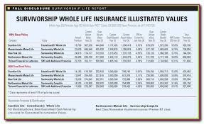 permanent life insurance quote gleaming pare whole life insurance quotes 44billionlater