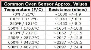 Oven Temp Sensor Resistance Chart Best Picture Of Chart