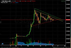Ripple Currency Chart Crypto Charts Analysis 2 Ripple Xrp 5th July 2017 Steemit