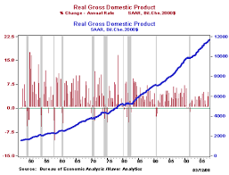 Education Dr Econ How Many Recessions Have Occurred In