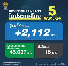 เกิน 2 พัน! โควิด-19 ป่วยใหม่ 2,112 ราย เสียชีวิตเพิ่ม 15 คน