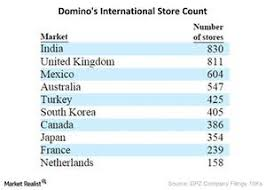 Dominos Chart Dominos Pizza And Its Master Franchise Model Market Realist