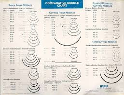 Image Result For Surgical Sutures Surgical Suture Medical