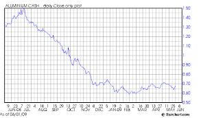 Aluminium Price Chart Aluminum Price Outlook