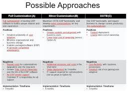 Template Multiple Analysis Kaylo co Staffing – C Gap Type