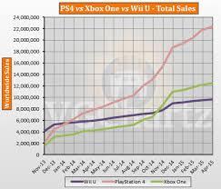 Ps4 Vs Xbox One Sales Chart 2015 Ps4 Vs Xbox One Vs Wii U Global Lifetime Sales April 2015