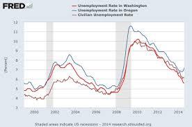 Washingtons Unemployment In Charts Jon Talton Seattle Times