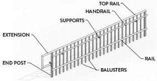 The Railing Type contains everything inside a railing. In each type, you  get to select Top Rail, Handrail, Rails and Balusters.
