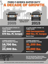 Ford's 2015 Pickups Reporting for Super Duty - Ford-Trucks.com