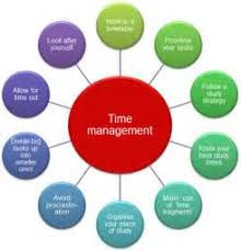 time management essay writing what edu essay these are not our past works as we do not publish or resell any papers we write for our customers begin by focusing on the things you want to achieve