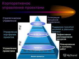 Презентация на тему Системы управления проектами Студенты группы  4 Корпоративное управление
