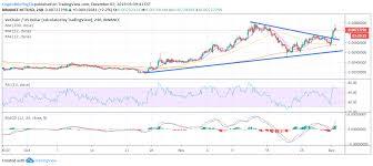 Vechain Price Analysis Swift Progress Crypto Briefing