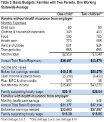 table 2 two pa families cost of living in iowa the