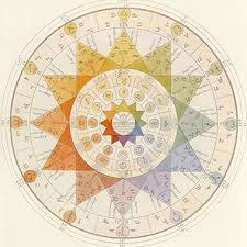 Kabbalah Birth Chart Calculator Astrology Article What Is Kabbalistic Astrology Discover