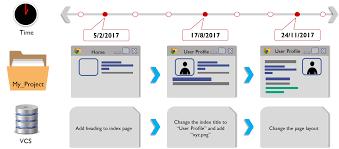 System Design Interview Github Git Vs Github Demystifying The Differences Edureka