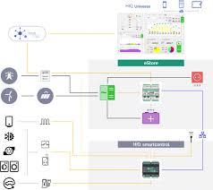Ems Charting Systems Bems Ems Robotina D O O