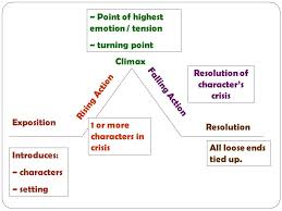 Plot Elements Elements Of Plot Notes On Plot Definition The Sequence Of