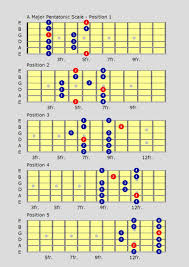 Pentatonic Scale Guitar Chart Blues Major Pentatonic Scale Guitar Google Search In 2019