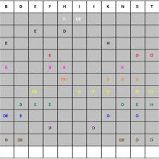 The international phonetic alphabet chart with sounds lets you listen to each of the sounds from the ipa. Hindi Letters Used In These Experiments And Their Matching Phonetic Download Scientific Diagram