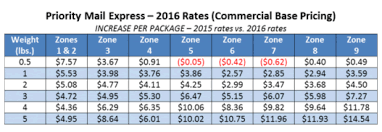 Usps First Class Mail Weight Chart Usps Announces Postage Rate Increase Starting January 17