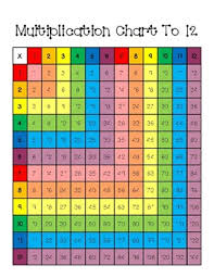 Multiplication 12x12 Chart Multiplication Chart To 12