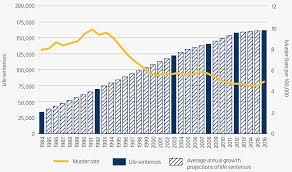 Ohio Felony Sentencing Chart 2017 Still Life Americas Increasing Use Of Life And Long Term