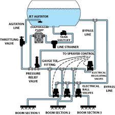 teejet plumbing diagrams Raven Boom Valve Wiring Diagram positive 3 way pump Raven Control Valve Wiring