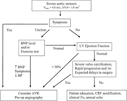 Valvular Aortic Stenosis Disease Severity And Timing Of