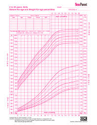 Baby Age Height Weight Chart Growth Chart For Girls 2 To 20 Years New Parent
