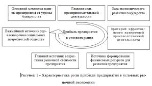 Понятие сущность и виды финансового результата МегаЛекции Экономическая сущность финансового результата диплом