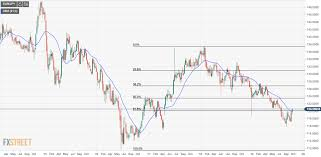 Eur Jpy Live Charts Eur Jpy Technical Analysis