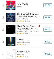 World Itunes Album Chart J Hopes Mixtape Already 1 On Us Itunes Album Chart