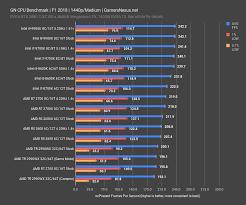 Cpu Speed Chart 2018 New Cpu Testing Methodology For 2019 Ryzen 3000 Prep