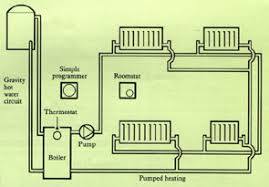 gravity hot water pumped heating usually no cylinder thermostat is fitted so the only temperature control for the hot water is the boiler thermostat this type of system can be expensive to
