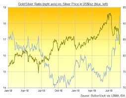 Silver Chart Uk Silver Prices Jump Gold Ratio Sinks As Bond Yields Hit All
