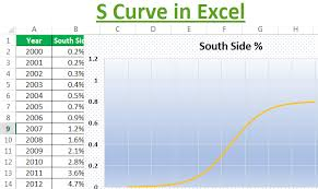 Track Progress In Excel S Curve In Excel How To Make S Curve Graph In Excel With