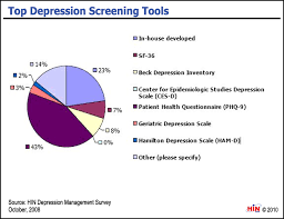 Depression Chart Healthcare Intelligence Network Chart Of The Week Top